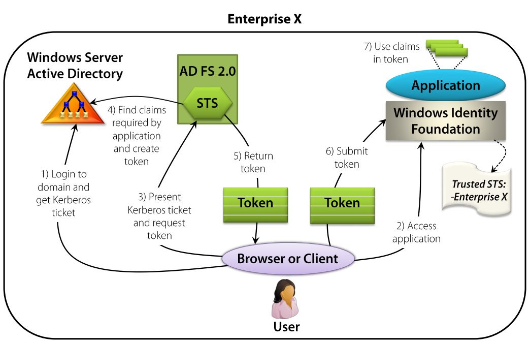 Accessing enterprise application - on premises